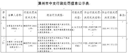 因三项违规 云霄县农信社被罚70万元