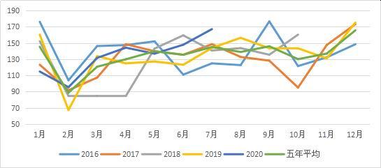 三立期货:豆油需求旺期来临 短期内或偏强上涨