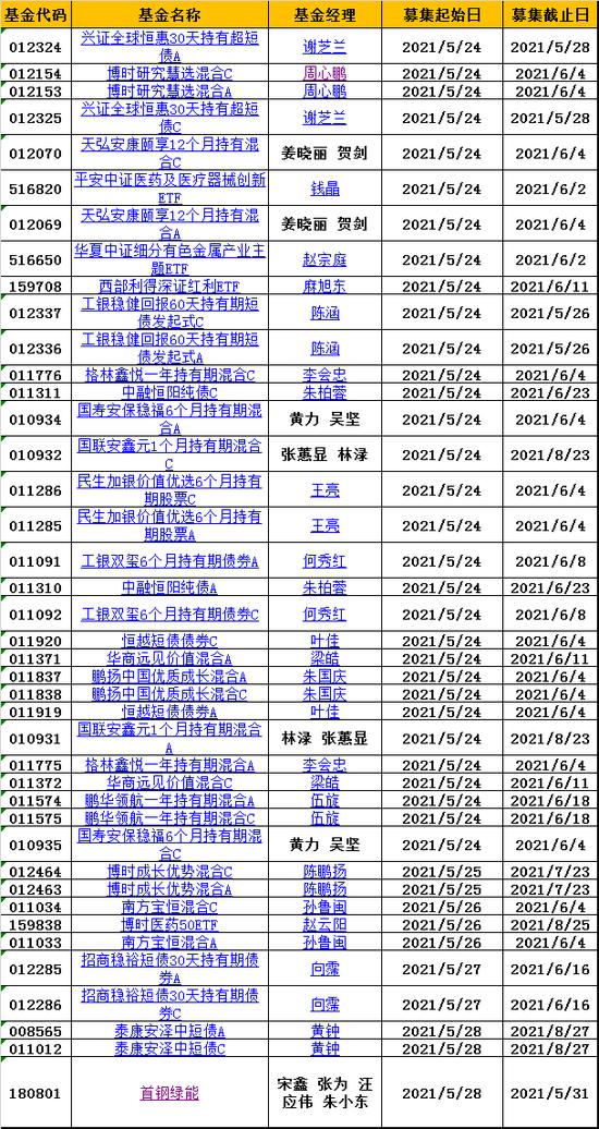 """【基金交易日报】蔡嵩松最新接管一只产品,这会是他的第三只""""半导体ETF""""吗?"""