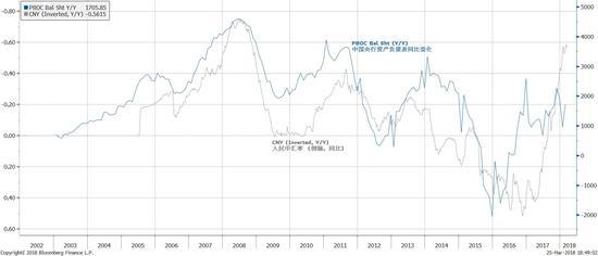 焦点图表2:比较中国央行资产负债表同比变化和人民币汇率(逆向)