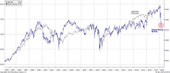 图表二:聪明钱的仓位和市场指数运行极端背离