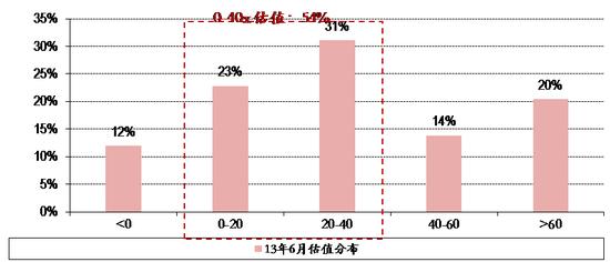 图表9. 13年6月25日全市场股票估值分布