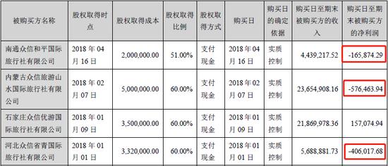 京沪出境游市场露疲态 众信旅游急速扩张存隐忧