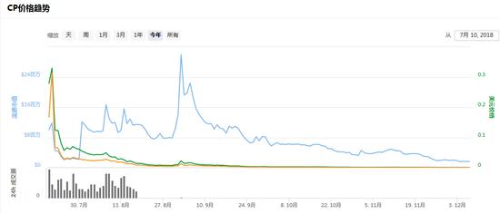CoinPark项目根本上曾经故故