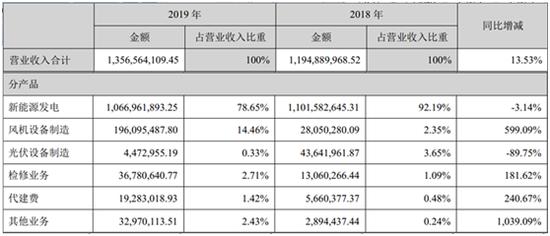 银星能源公司2019年实现营业总收入13.6亿元