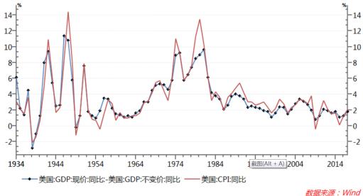 图4:美国GDP平减指数变化与CPI变化相关度很高