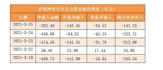 25日资金线路图:A股缩量跌0.1% 行业龙头股持续获资金关注