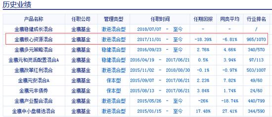 管理基金產品情況 來源:基金數據庫