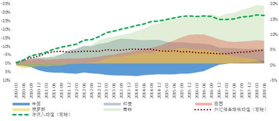 资料来源:IMF和我们的计算