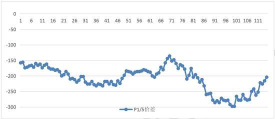 赌场资金管理1.1.3.6_长江宏观:货币市场利率多数上涨 转债指数上涨