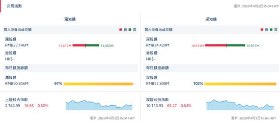 收评:北向资金净流出19.43亿 沪股通净流入5.23亿