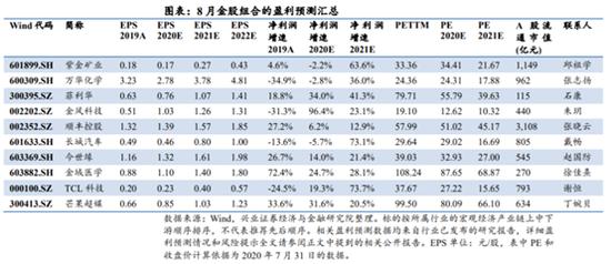 兴业证券:7月金股组合盈利21.21% 8月荐股名单出炉