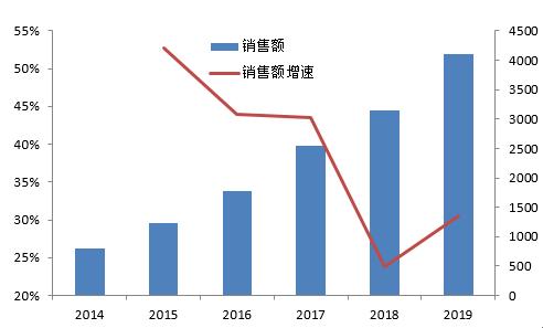 富利娱乐登录 涨停板复盘:沪指三连阳创业板指涨近3% 5G概念爆发