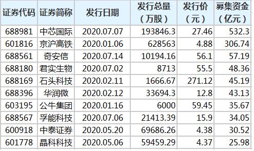 47只新股募资金额超10亿元 中芯国际募资金额最多