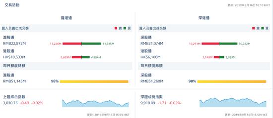 港股通(沪)净流出7.45亿亿 港股通(深)净流出1.9亿