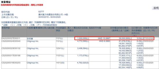 富力地产获李思廉增持100万股 最新持股增至3.03%