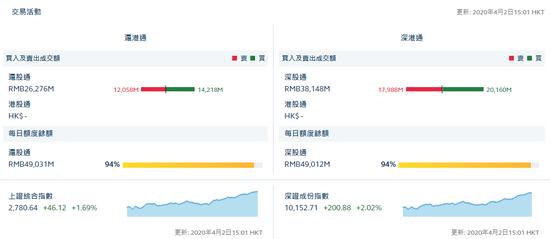 收评:北向资金净流入43.32亿 沪股通净流入21.6亿