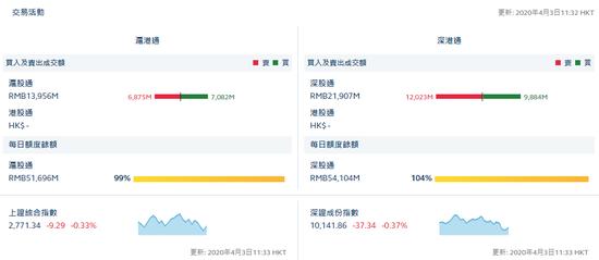 午评:北向资金净流出19.32亿 沪股通净流入2.07亿