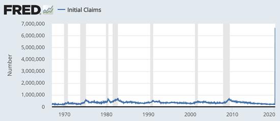美国千万人失业潮来袭 2万亿刺激法案恐难奏效