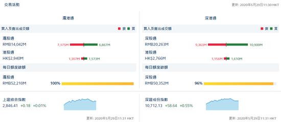 午评:北向资金净流出1.02亿 沪股通净流出3.08亿