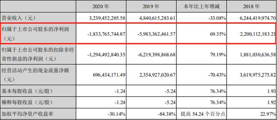 晚间公告热点追踪:锂业巨头天齐锂业2020年亏损超18亿