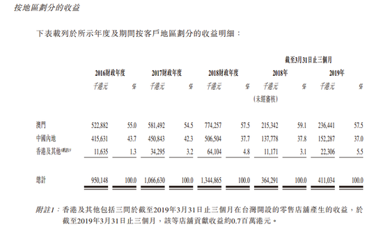 尚晋国际赴港IPO:分销品牌109个 2019前3月净利降16%