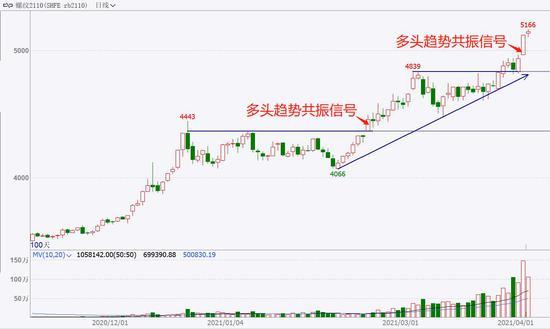 中粮期货 试错交易:4月7日市场观察