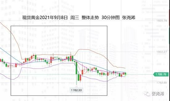 张尧浠:美元动力减弱 黄金续跌将尽关注周尾低点机会