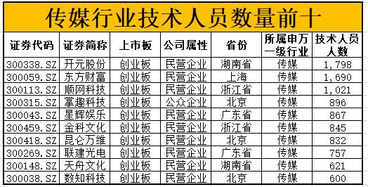 """中国""""科""""公司评选之传媒行业技术人员最多:江苏有线"""