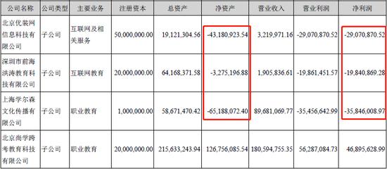 洪涛股份业绩对赌形同虚设 放贷、理财竟占利润一半