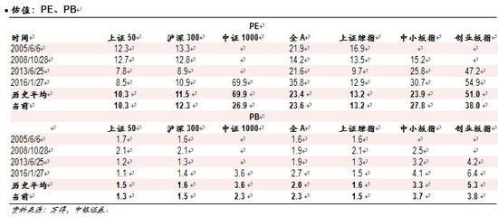 中银证券勇敢唱多:A股估值是历史底部 乐观看待未来