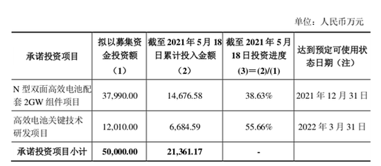 中来股份投资56亿豪赌TOPCon 3年前募投电池项目一