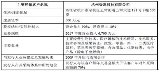 招股书披露迈瑞医疗2009年开始与杭州壹惠合作