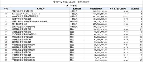 持有中国平安的前20大机构投资者 数据来源:wind