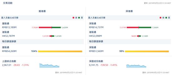 一个游戏公会怎么赚钱_午评:沪股通净流出23.49亿 深股通净流入3.89