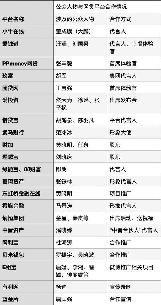 """银保监会首次提出将追缴P2P代言费 汪涵、杜海涛等明星曾""""站台"""""""