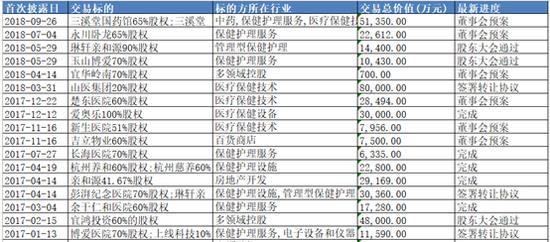 图1:宜华健康部分医疗健康资产交易情况