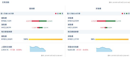 港股通(沪)净流入6.95亿 港股通(深)净流入1.8亿