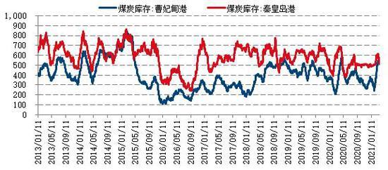 国信期货:淡季不淡 动力煤有望逐步走高