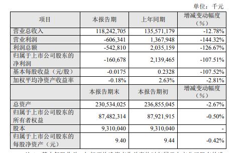 苏宁易购上半年净亏1.61亿 平安证券称全年扣非望实现盈亏平衡