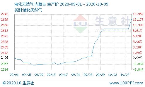 9月液化天然气大涨9.28% 价格有望持续上行(附股)