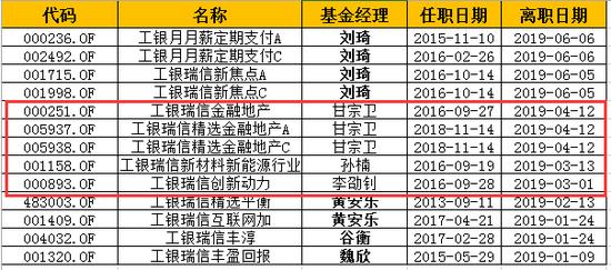 数据来源:wind 截至日期:2019年6月30日 制表:新浪基金