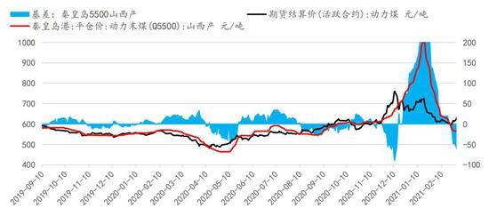信达期货:动力煤:现货大幅上涨 关注07-09正套机会