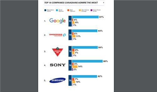韩国三星电子位列加拿大最受尊敬企业榜排行第五