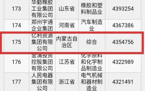2019民企500强榜单发布 生态产业服务商亿利上榜