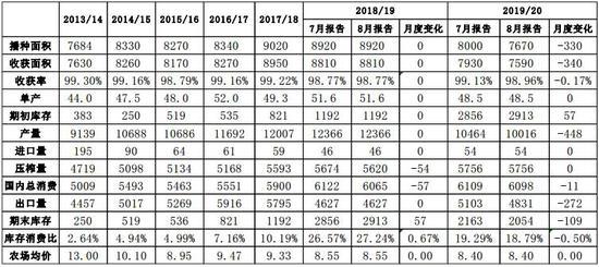 上海中期:贸易摩擦反复 豆粕宽幅震荡_打字兼职导航