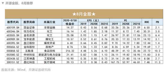 开源证券:7月金股组合盈利13.53% 8月荐股名单出炉