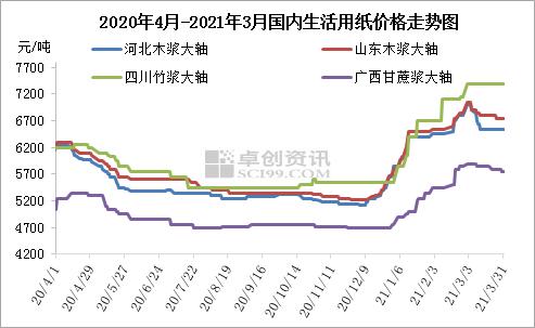 生活用纸企业陆续发函计划4月初提涨 终端反应偏迟