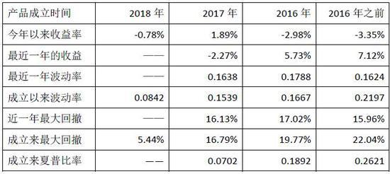 数据来源:私募排排网组合大师,数据截至2018年6月8日