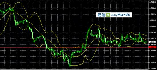 宜信:遵循瑞士国家银行当天的利率决定,也许结果对当地货币走势有好处 瑞士银行